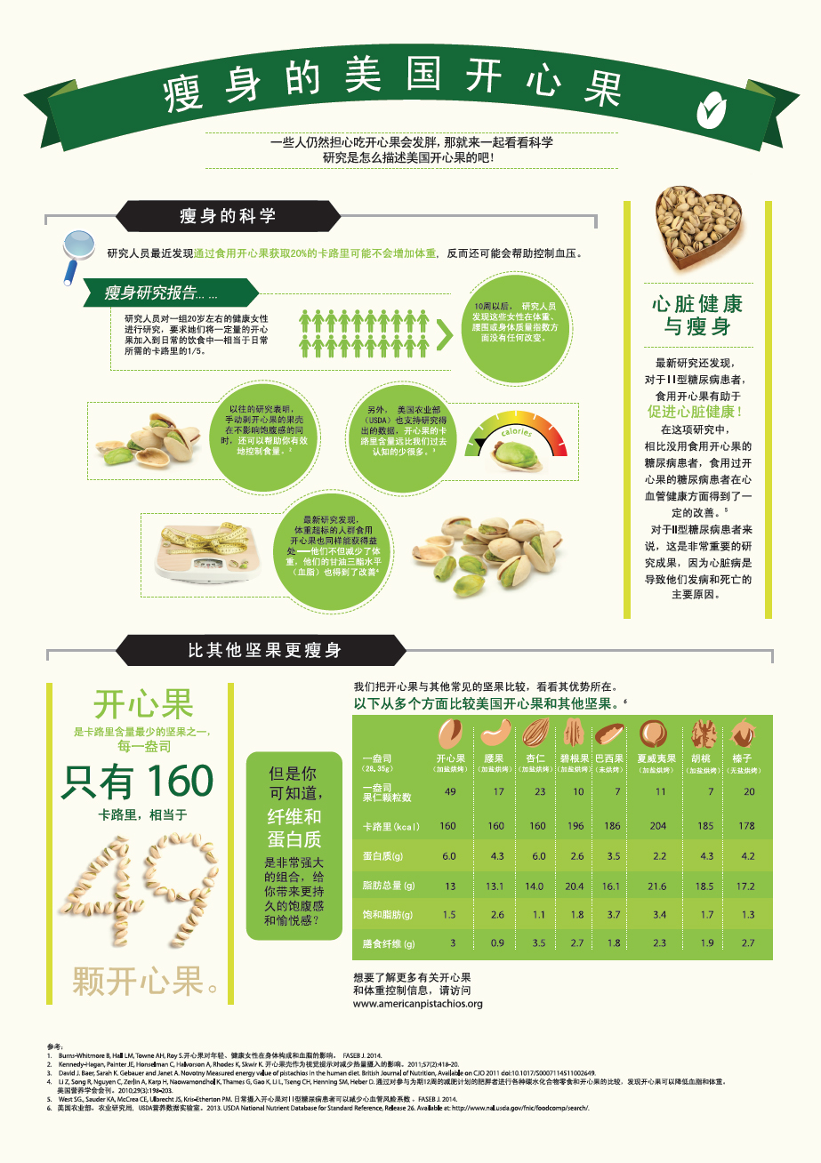 The Skinny On Pistachios Infographic